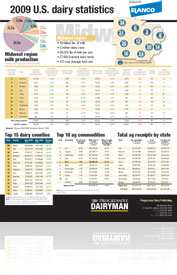 0510pd_r_mw_dairy_stats_preview