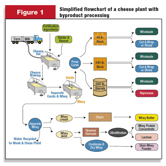 how california dairy farmers are paid for whey stream value Oil Processing Diagram