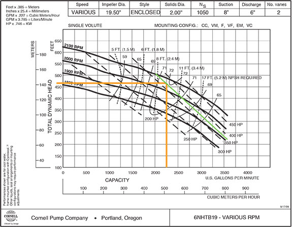 steel pipe friction loss chart