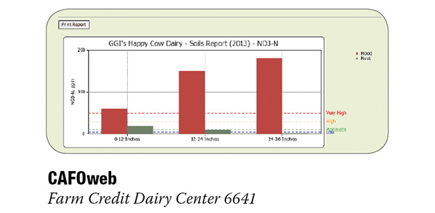 CAFOWeb's nutrient soil evaluation for hypotheical dairy