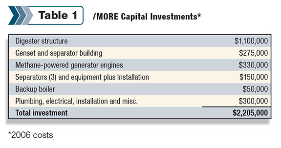 2006 capital investments