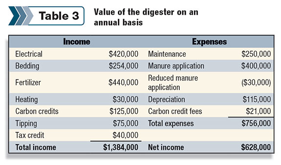 Annual digester value