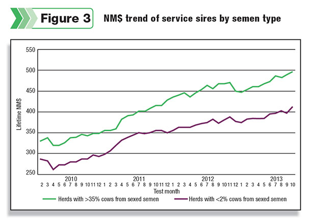 shows the Lifetime NM$ values of the service sires being used in the same herds