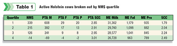 shows the quartile breakdowns of current active Holstein cows by various production parameters