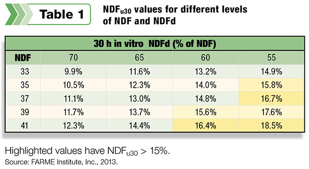 NDFu30 values for different levels of NDF and NDFd