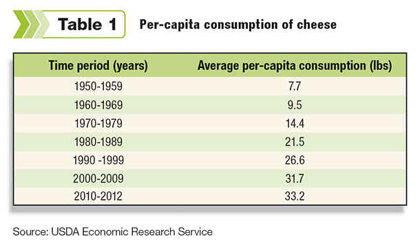 per-capita cheese consumption almost doubled from the 1950s to the 1970s