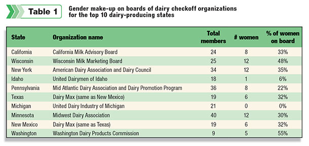Gender makeup on boards of dairy checkoff organizations for the top 10 dairy producing states