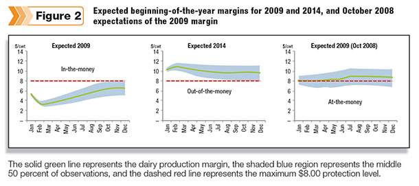 the expected production margins at the beginning of 2009, the beginning of 2014 and in October 2008 for the 2009 calendar year