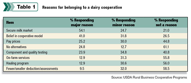 reasons for belonging to dairy cooperative