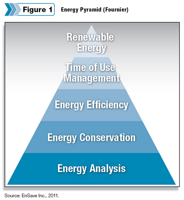energy pyramid conservation energy essay Essays - largest database of quality sample essays and research papers on conclusion of conservation of energy.