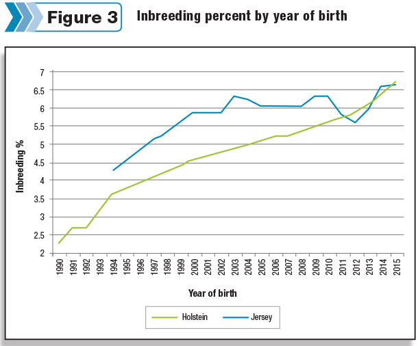 percent of inbreeding