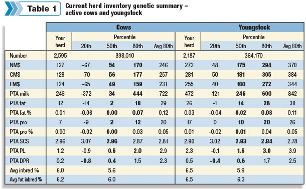 herd genetic summary