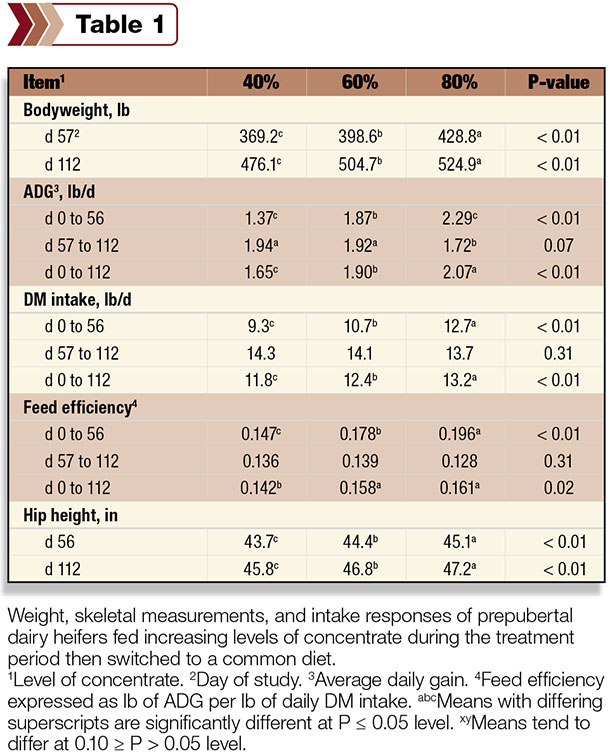 weight, skeletal measurements and intake of prepubertal dairy heifers