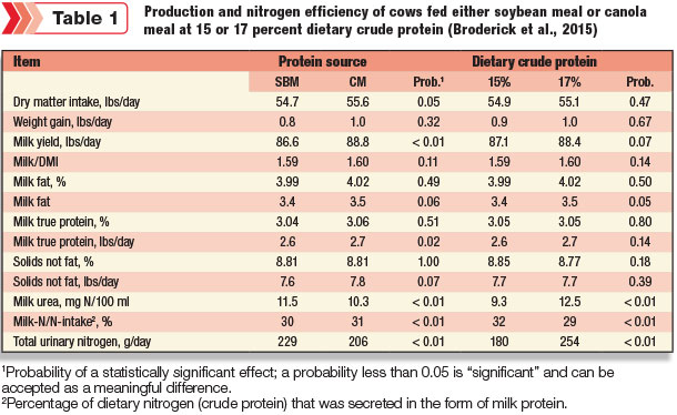 Production and nitrogen efficiency of cows fed either soybean meal or canola meal