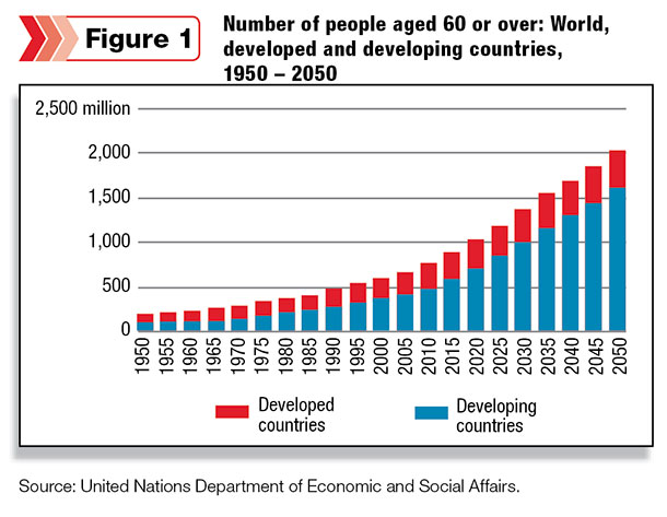 Number of people aged 60 or over: World developed and developing countries