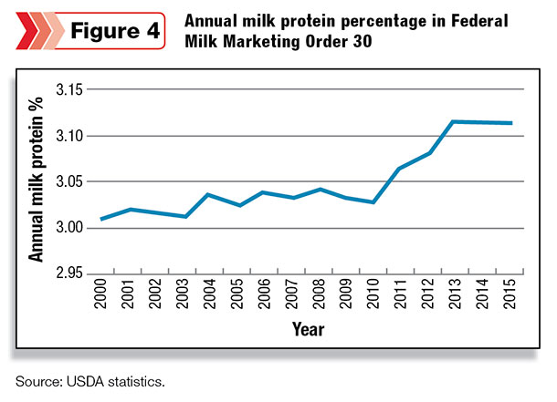 Annual milk protein percentage in Federal Milk Marketing Order 30