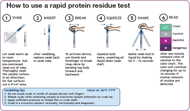 How to use a rapid protein residue test