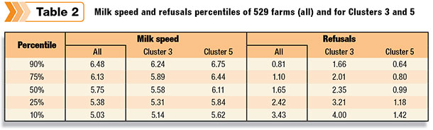 Milk speed and refusals percentiles of 529 farms