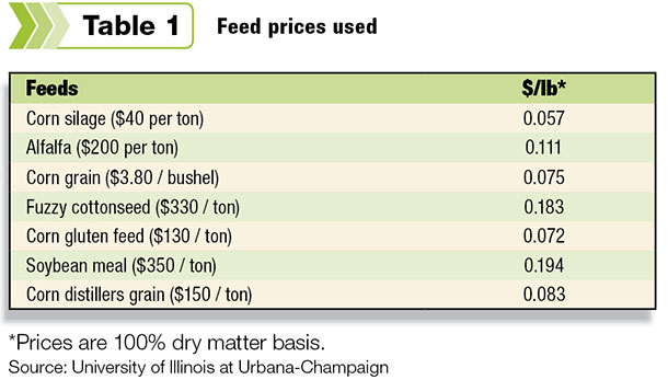 Feed prices used