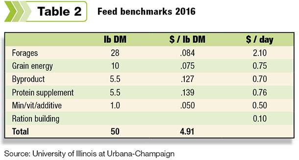 Feed benchmarks 2016