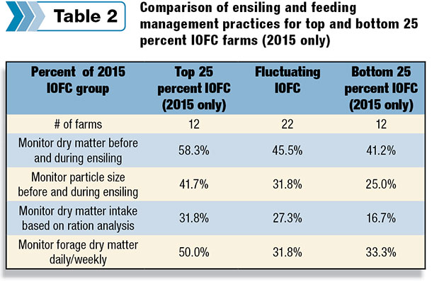 comparison of ensiling and feeding management practices for top and bottom 25 percent 10 FC farms