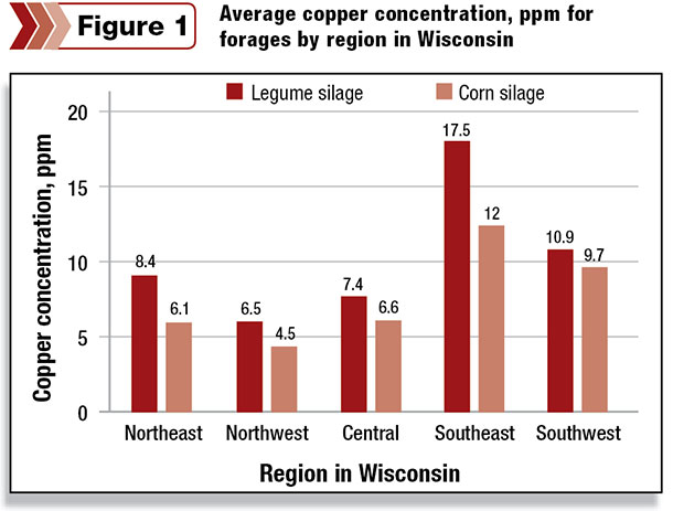 Average copper concentration, ppm for forages by region in Wiscon