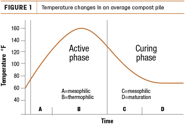 Temperature changes in an average compost pile