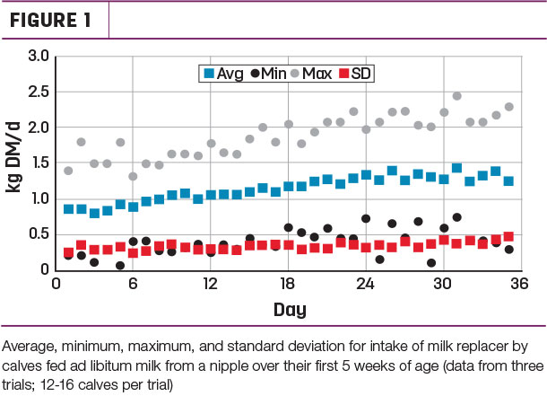 Intake variation from three trials where calves are fed milk replacer