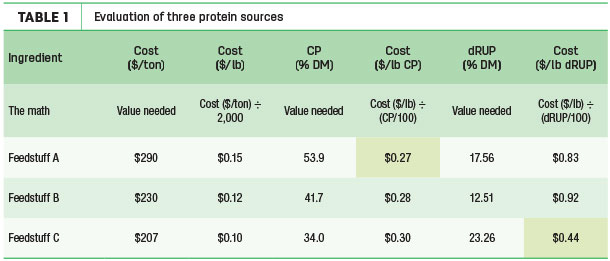 Evaluation of three protein sources