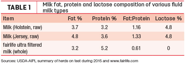 Milk fat protein and lactose composition of varous fluid milk types