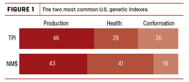 The two most common U.S. genetic indexes