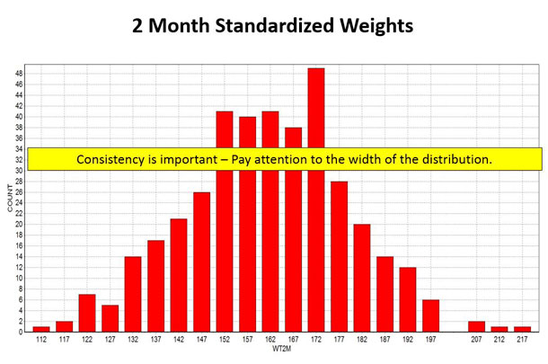 Figure 4 2-month standardized weight
