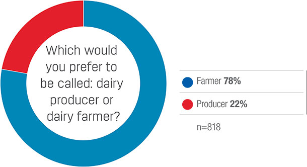 Which would you prefer to be called: dairy producer or dairy farmer?