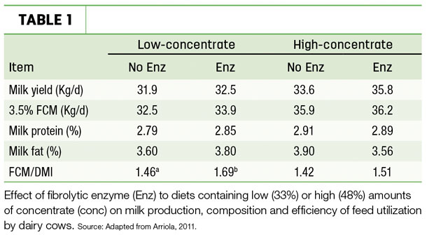 Low concentrate vs. high-concentrate diets