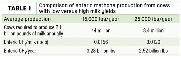Comparison of enteric methane production from cows with low versus high milk yields