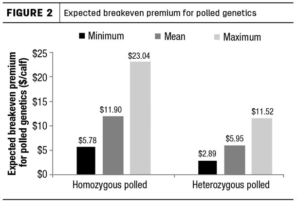 Expected breakeven premium for polled genetics