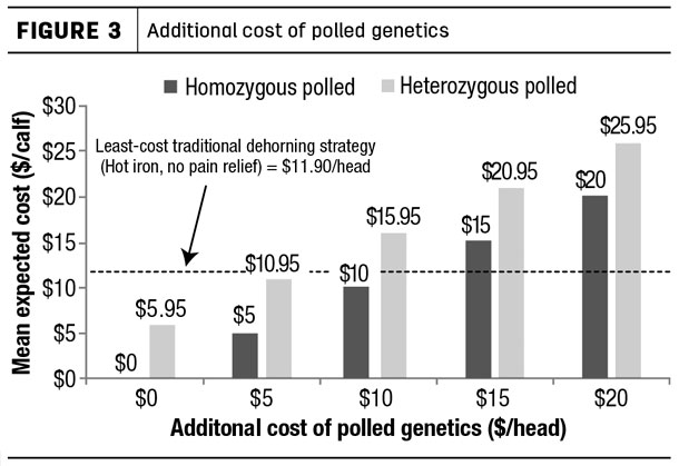 Additional cost of polled genetics