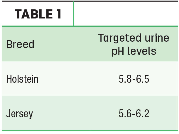 Targeted urine pH levels