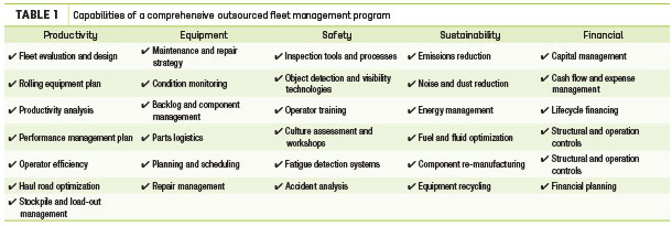 Capabilities of a comprehensive outsourced fleet management program