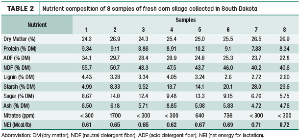 Nutrient composition of 8 corn samples