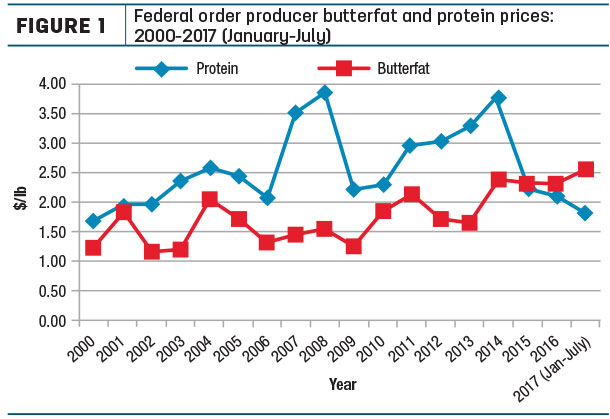 Federal order producer betterfat and protein prices: 2000-2017
