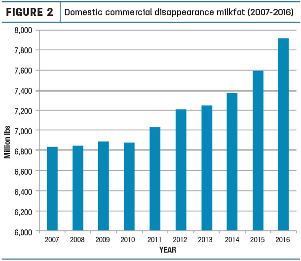 Domestic commercial disappearaznce milkfat