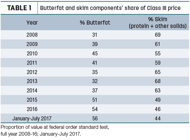 Butterfat and skin components' share of Class III price