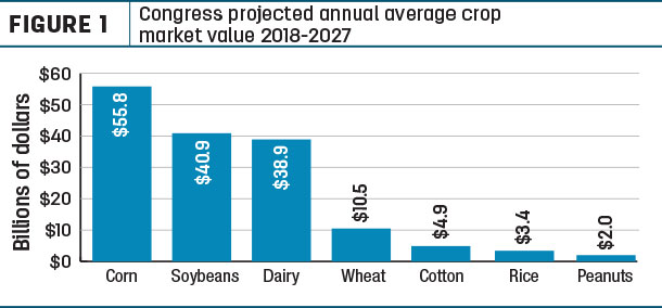 comgress projected annual average crop market value 2018-2017