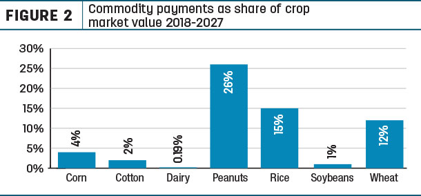 Commodity payments as share of crop market value 2018-2027