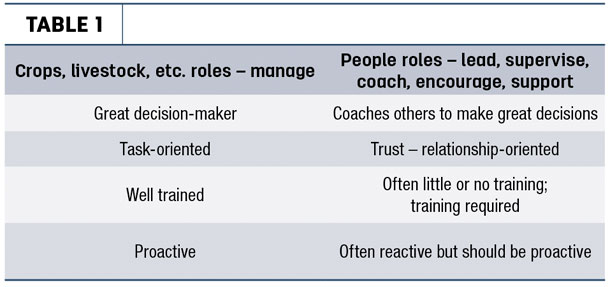 Roles held by most managers