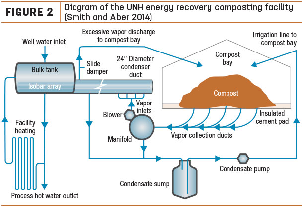 Diagram of the UNH energy recovery composting facility