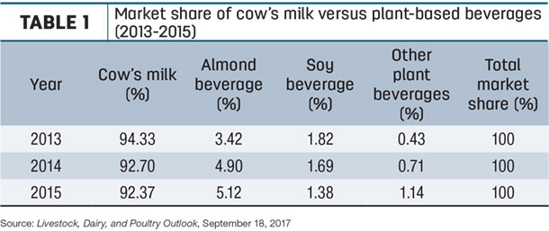 Market share of cow's milk versus plant-bases beverages