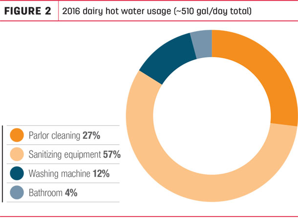 2016 dairy hot water usage