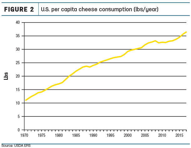 U.S. per capita cheese consumption